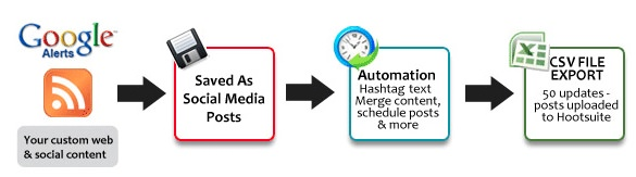 BundlePost 9 Tools to Improve Social Media Productivity