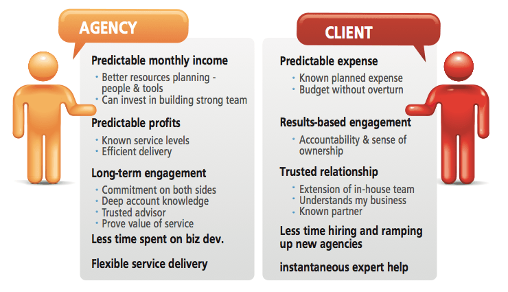 Optify Agency vs Client Table 6 Steps to Win More Retainer Based Business
