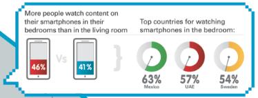 Motorola Mobility Media Engagement Barometer