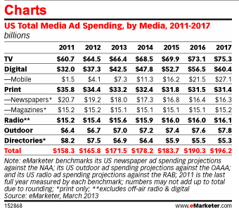 eMarketer Stat of the Week