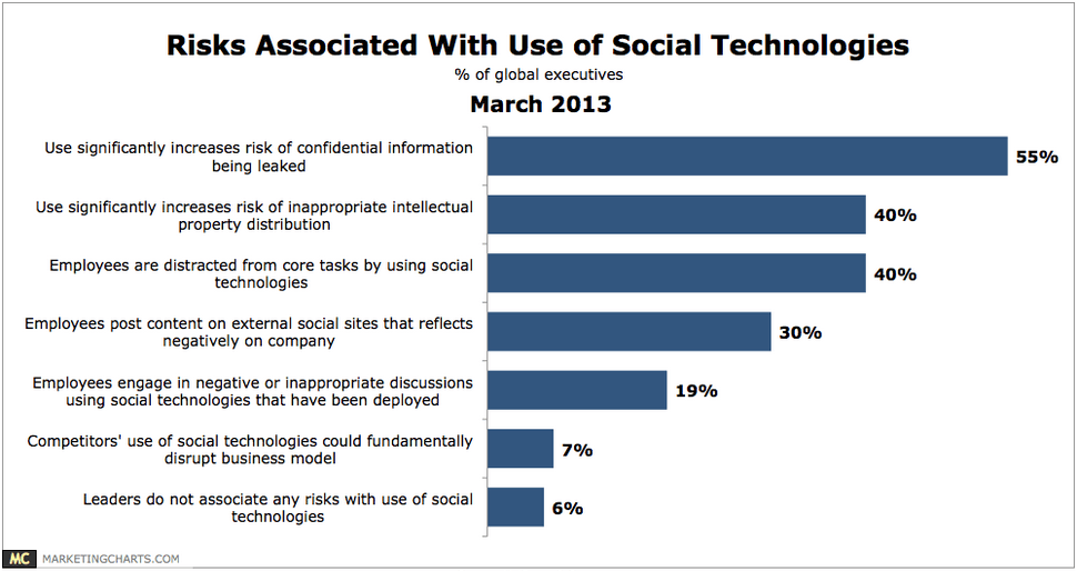Risks Associated with Use of Social Technologies