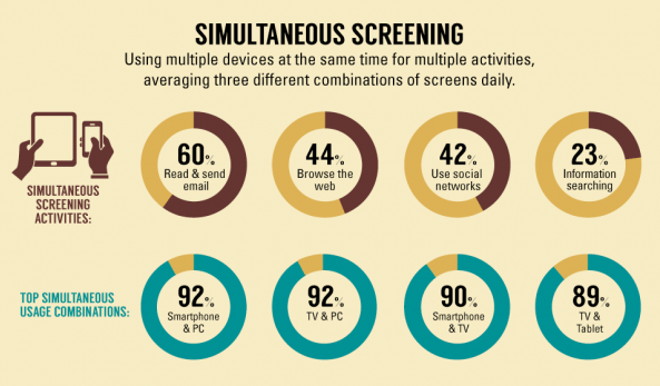 Simultaneous Screening
