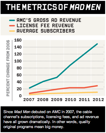 Mad Men Revenue