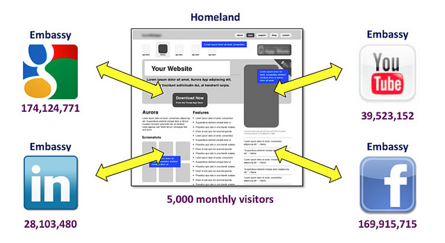 8562779833 aec52c18af z How to Integrate Social Media into Your Website with a Homeland Embassy Strategy