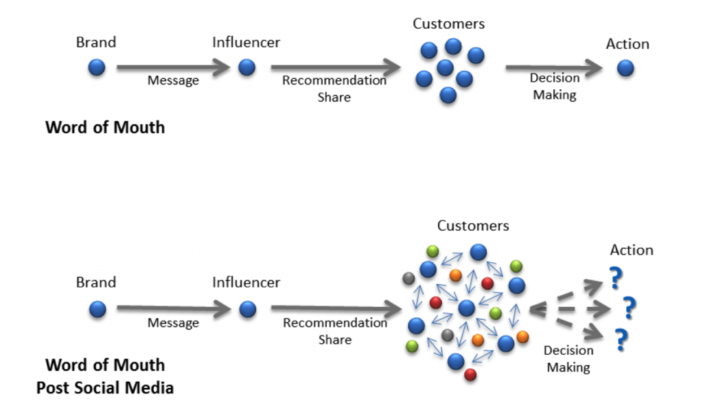 Image 1 1024x609 Breaking from Tradition: The Four Ms of Influence Marketing