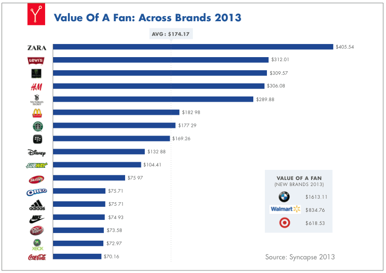Value of a Fan, Syncapse Report 2013