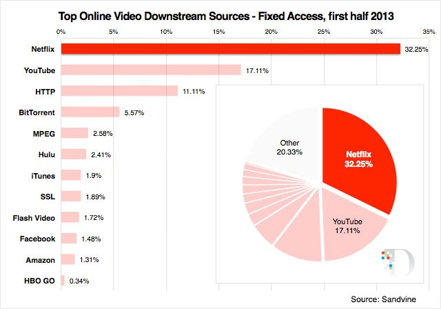Netflix accounts for 1/3 of nightly home Internet traffic