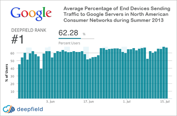 Google 25% internet traffic