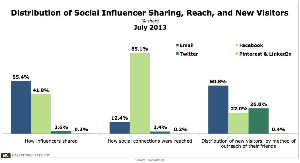 SocialTwist Distribution of Social Sharing New Brand Visitors July 2013