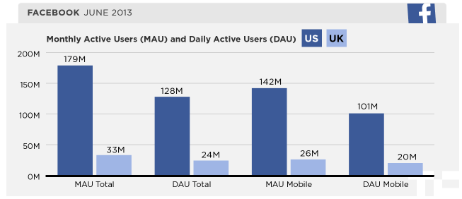 78% of U.S. Facebook users are mobile
