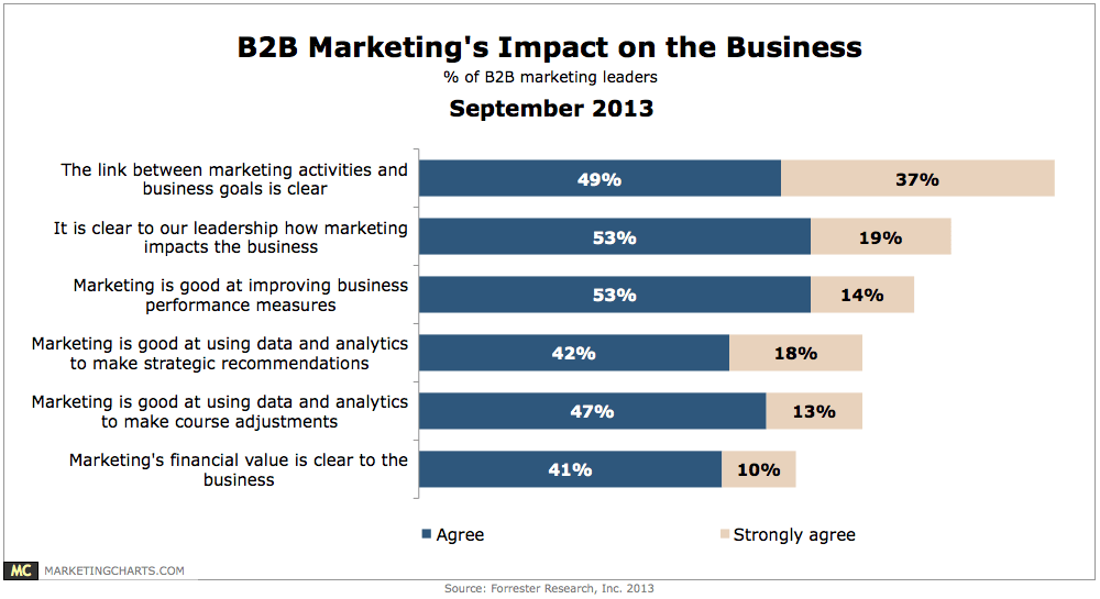 Only 1 in 2 B2B Marketers Agree That Marketing's Financial Value is Clear to Their Business