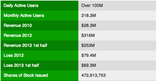 Twitter IPO Numbers