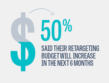 Retargeting Budgets Will Increase Retargeting: 5 New Statistics That May Surprise You