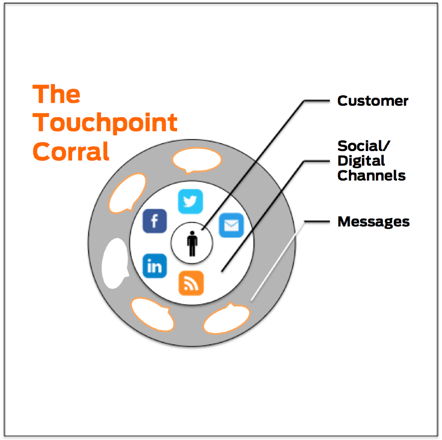 The touchpoint corral Social Circles   Use Social Media to Build a Touchpoint Corral