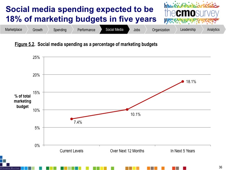 cmo1 New Research: Most Companies Do Not Have the Talent to Leverage Marketing Analytics