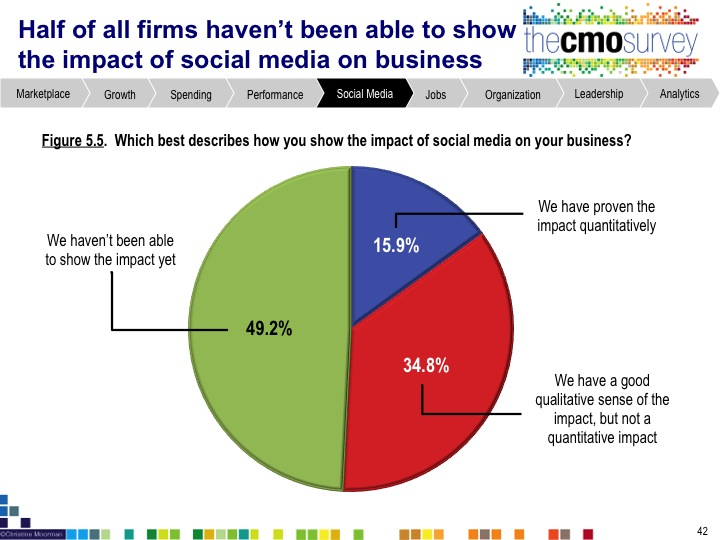 cmo2 New Research: Most Companies Do Not Have the Talent to Leverage Marketing Analytics