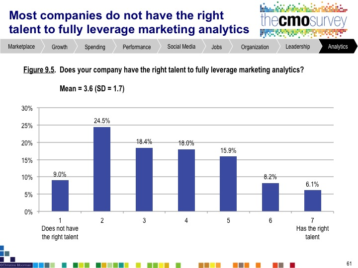 cmo4 New Research: Most Companies Do Not Have the Talent to Leverage Marketing Analytics