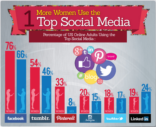 Women Dominate Social Media -MediaBistro