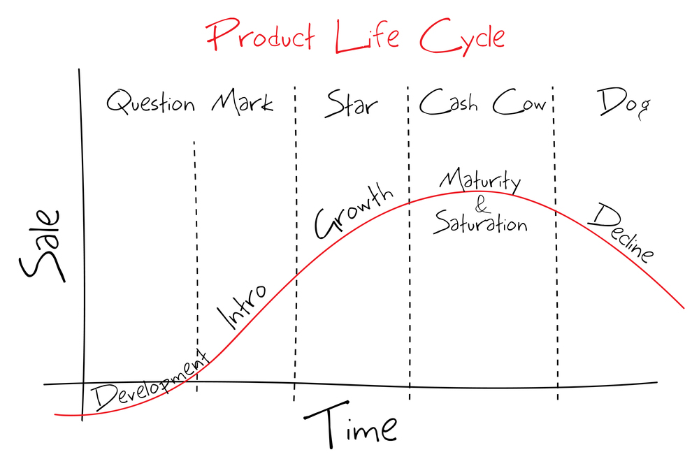 Examining the product life cycle to become better content marketers ccuart Images