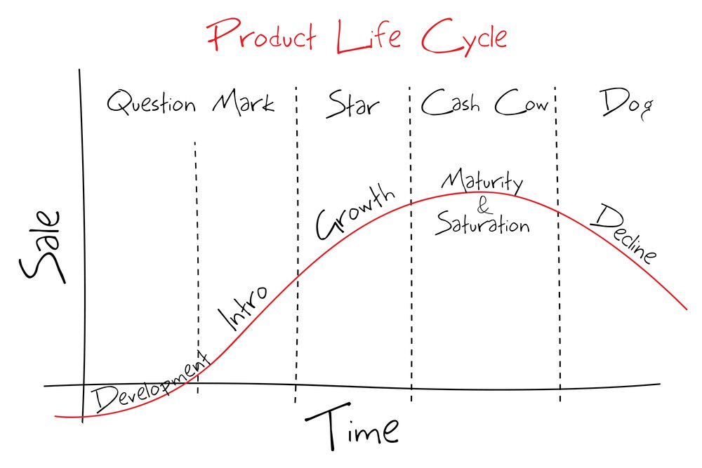 Examining the Product Life Cycle to Become Better Content Marketers