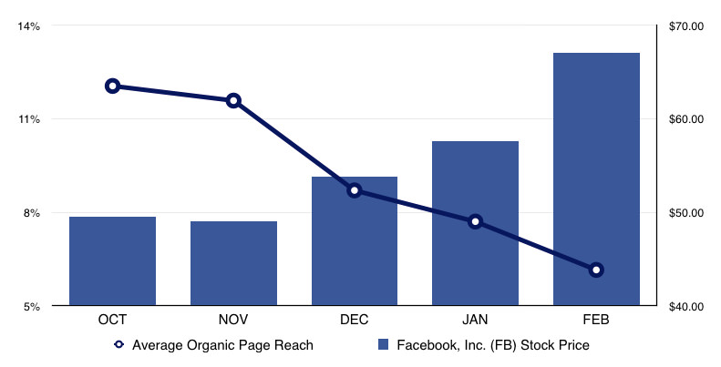 Facebook Chart This Chart Explains the Reachpocalypse and Why Facebook is Laughing All the Way to the Bank