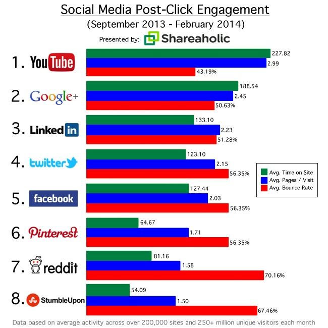 STUDY: YouTube Pummels Facebook In Post-Click Engagement