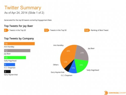 Social media competitor reporting Twitter