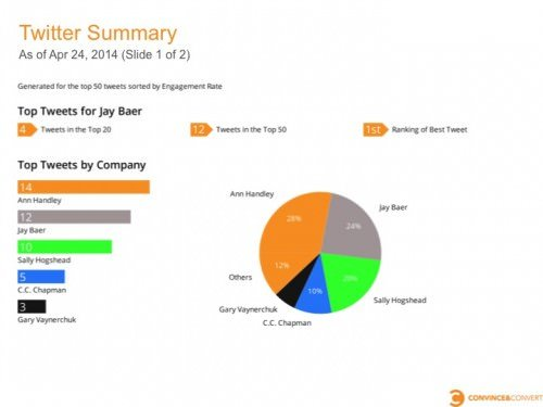 Slide02 e1398466025513 How to Save Time on Competitor Social Media Reports
