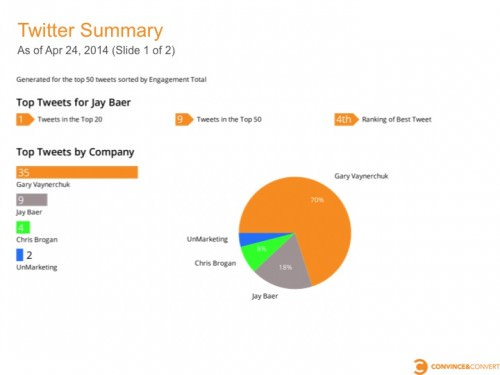Slide021 e1398466391470 How to Save Time on Competitor Social Media Reports