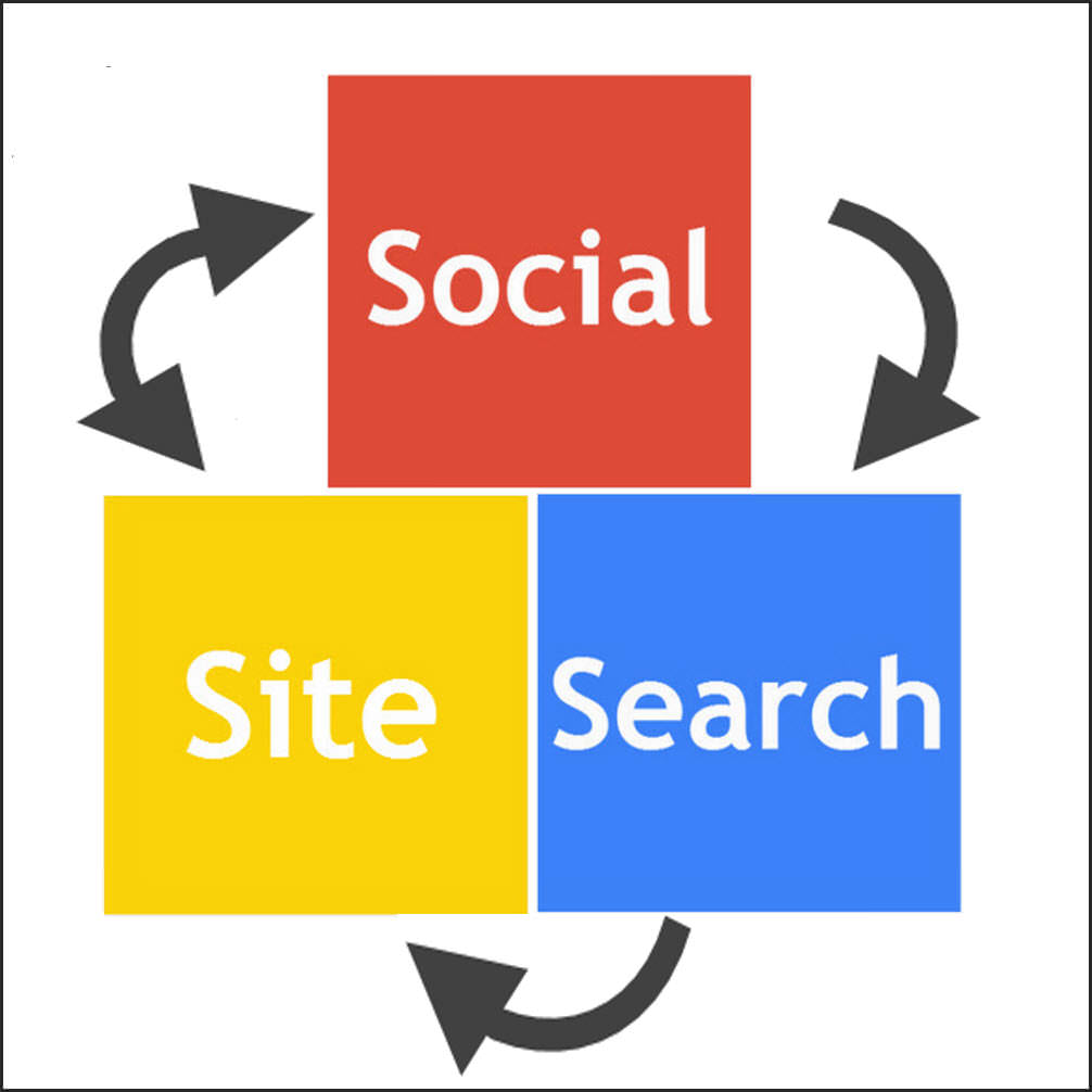 Social Site and Search2 What Every Marketing Department Needs to Know About Google+