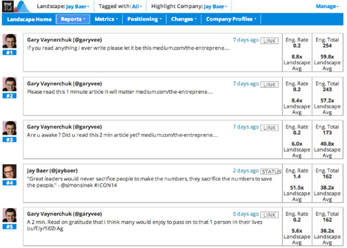 How to Save Time on Competitor Social Media Reports