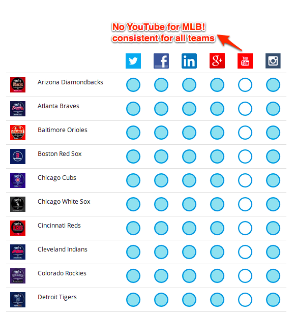 MLB on Social Media Google Docs 1 Why MLB Teams Put So Many Eggs in the Facebook Basket