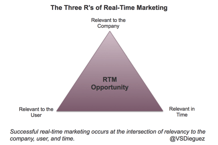 RealTimeMarketing Are You Overlooking the Most Valuable Real Time Marketing Strategy?