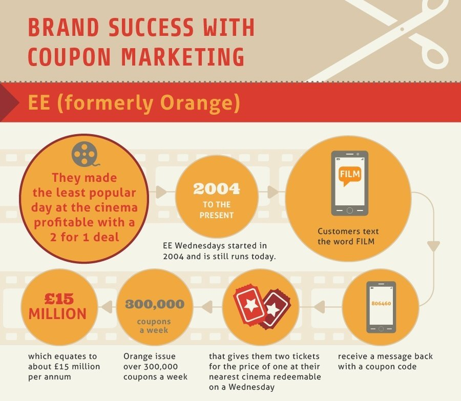 Brand Success with Coupon Marketing 1 How to Develop a Successful Digital Coupon Campaign
