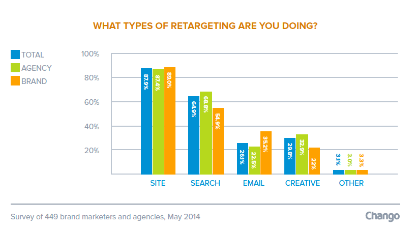 Chango SOTI 4 New Data: Retargeting Industry Facing New Challenges as Growth Continues