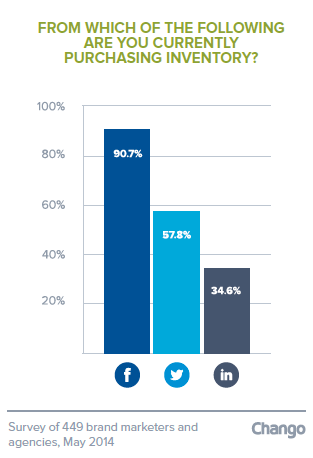 Chango SOTI 5 New Data: Retargeting Industry Facing New Challenges as Growth Continues