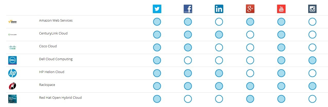 Cloud computing social matrix How to Choose the Right Social Channels to Reach Your Customers