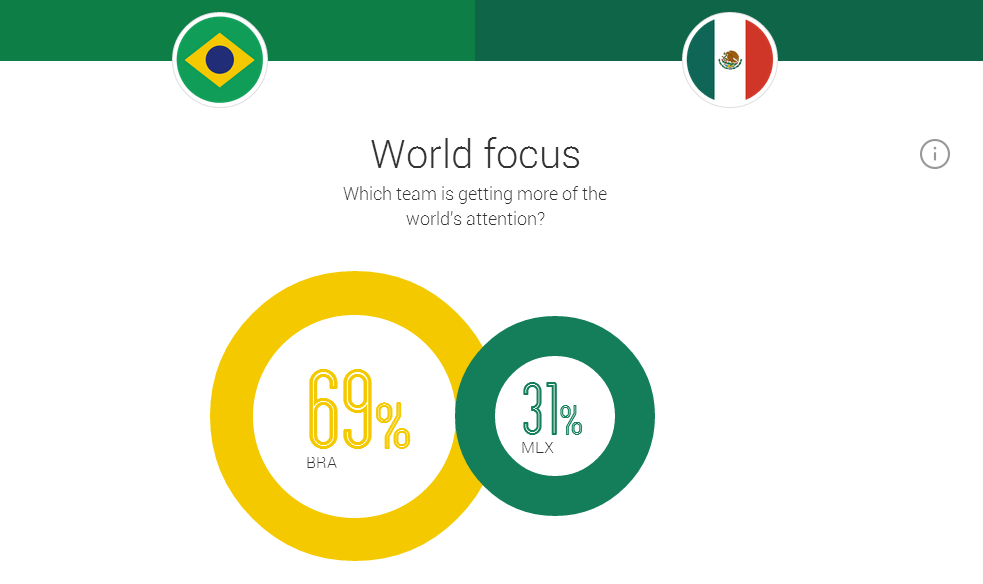 GoogleTrendsBrazil Mexico2 Google Embraces Real Time Data and Visuals To Share Search Trends Around The World Cup