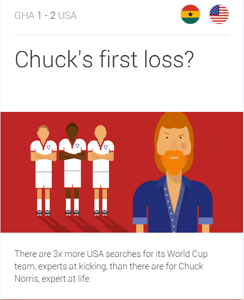 GoogleTrendsUSA Google Embraces Real Time Data and Visuals To Share Search Trends Around The World Cup