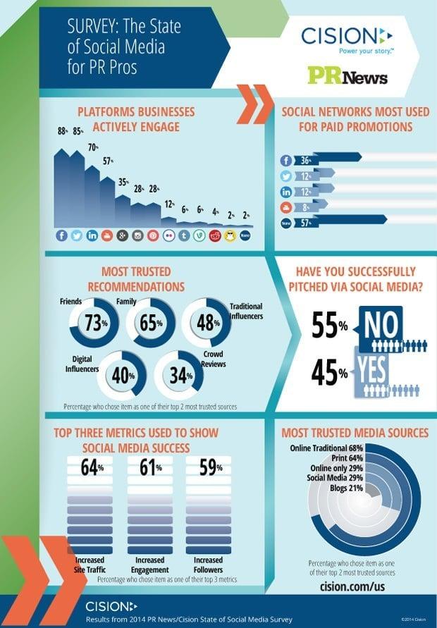 PRNewsSocialMediaSurvey Infographic3 620px 1 Study: Social Media is Not a Trusted Media Source for PR Pros