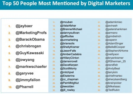 Screenshot 5 28 14 9 42 AM 2 e1401376285686 How I Became the Person Most Mentioned by Digital Marketers on Twitter