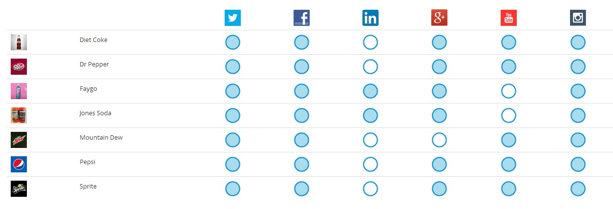 Soda Landscape Social Matrix 6 14 How to Choose the Right Social Channels to Reach Your Customers
