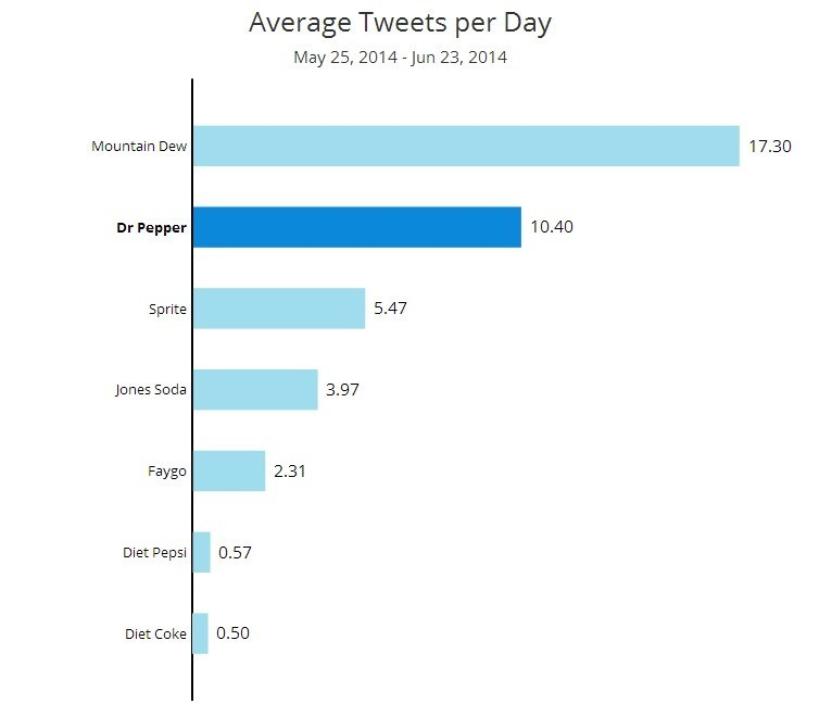 soda average tweets per day How to Choose the Right Social Channels to Reach Your Customers