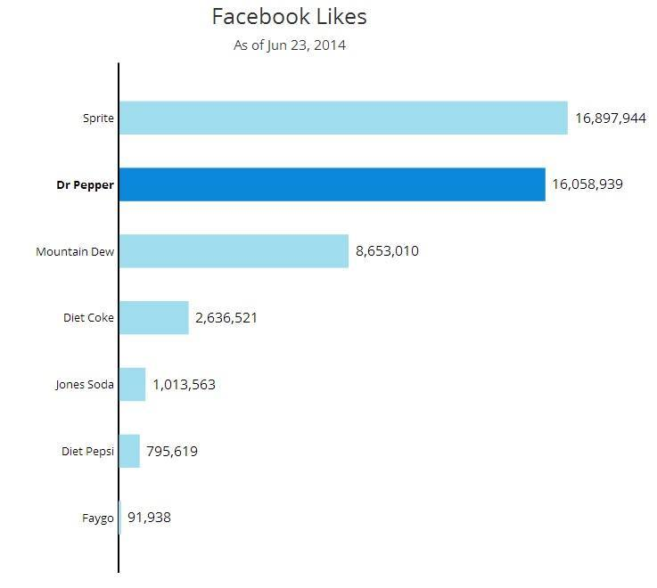 soda facebook likes How to Choose the Right Social Channels to Reach Your Customers