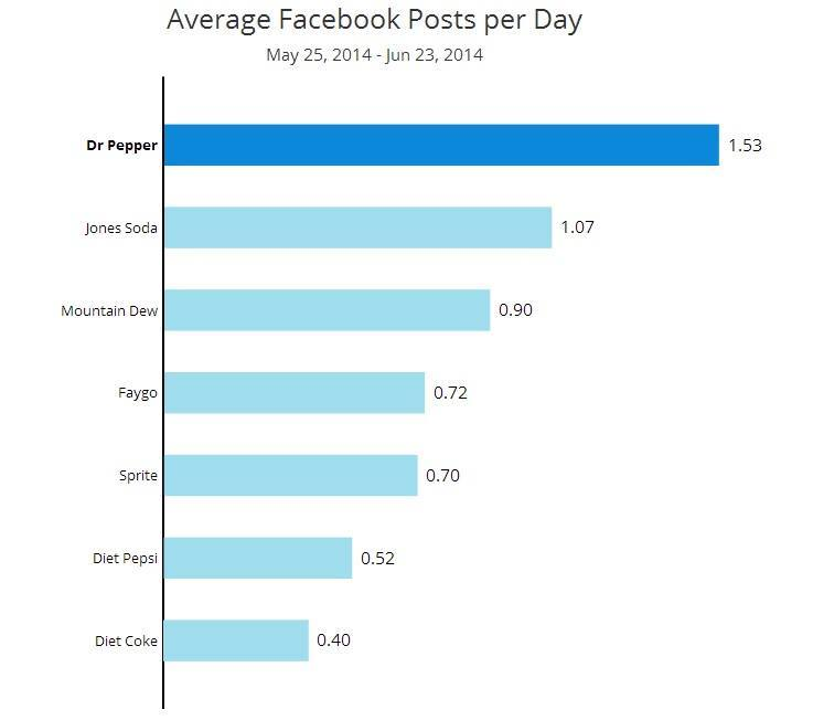 soda facebook posts How to Choose the Right Social Channels to Reach Your Customers