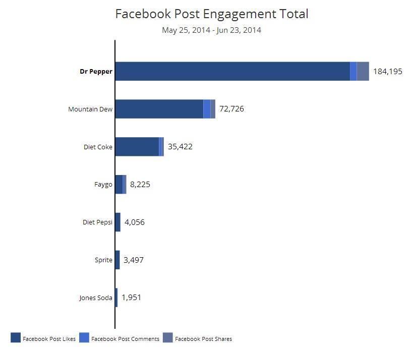 soda total engagement facebook