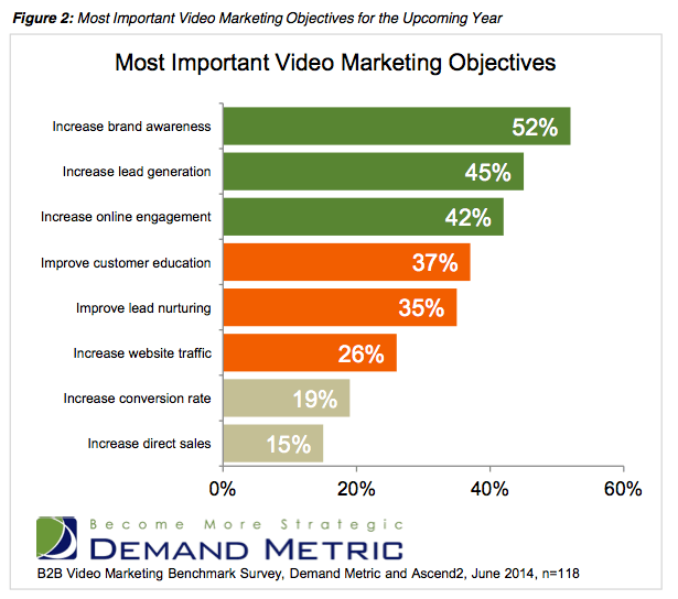 New Research Report Suggests B2B Video Marketing on the Rise