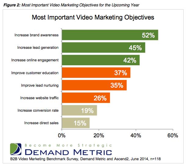 Screenshot 2014 07 17 14.33.53 New Research: B2B Video Marketing on the Rise