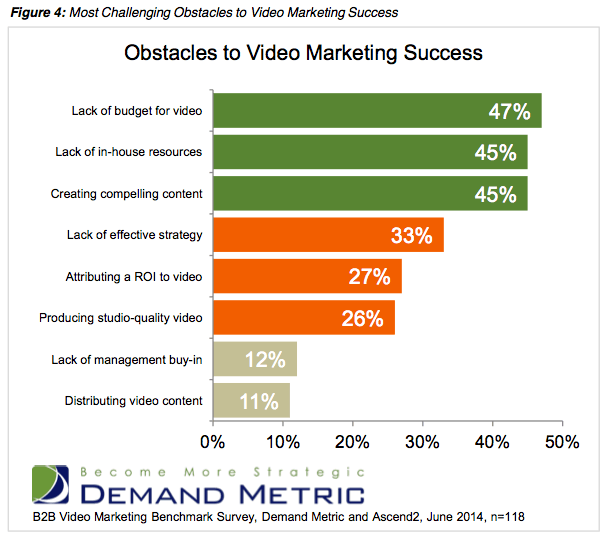 Screenshot 2014 07 17 14.34.03 New Research: B2B Video Marketing on the Rise