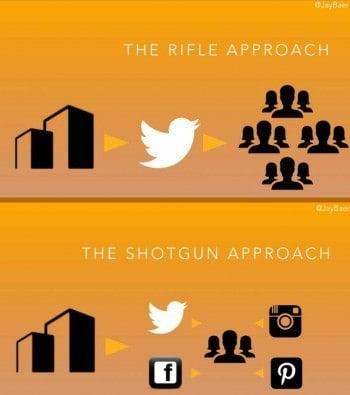 Shotgun_social_media_strategy